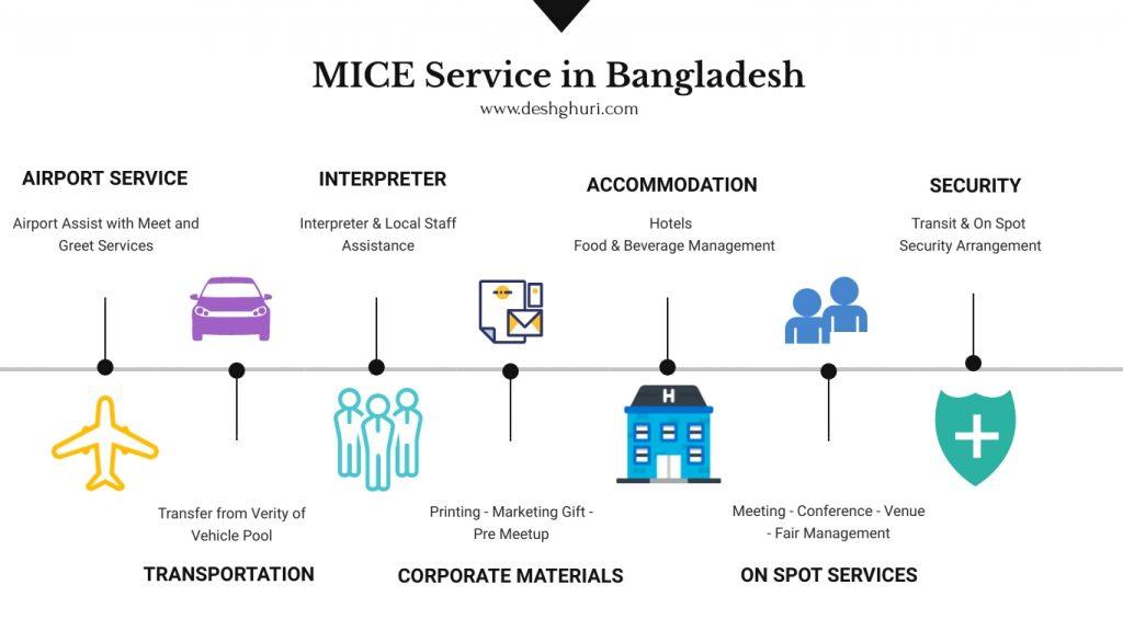 MICE Company in Bangladesh
